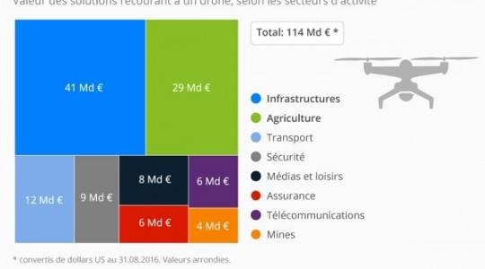 L'utilisation commerciale des drones, un marché de 114 milliards d'euros